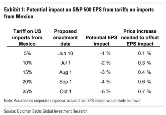 s&p 500 eps tariffs imports mexico