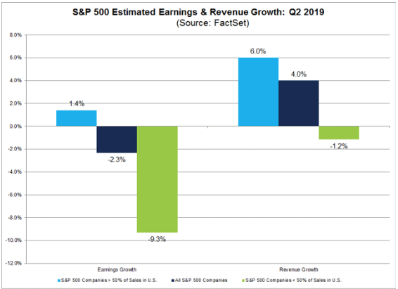 s&p 500 estimated earnings revenue growth q2 2019