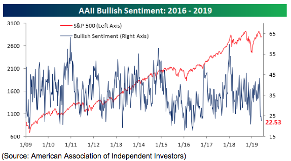 aa2 bullish sentiment 2016-2019