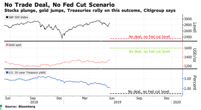 no trade deal, no fed cut scenario