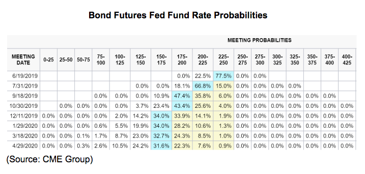 bond futures fed fund rate probabilities