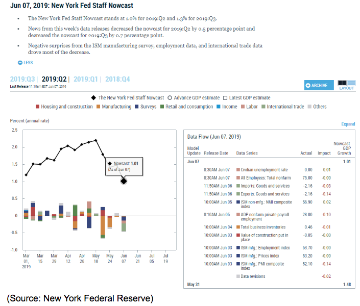 new york fed gdp growth model
