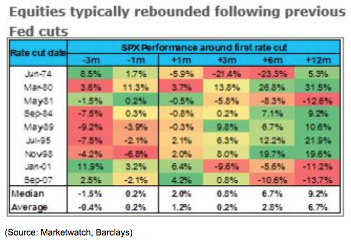 equity rate rebounds