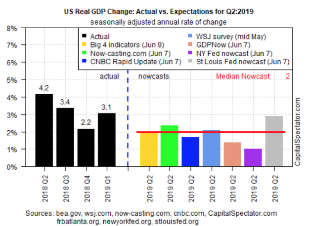us real gdp change actual vs expectations q2