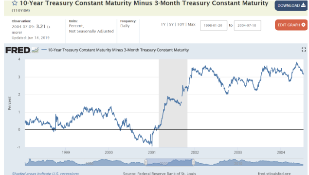 fred 10 year treasury 3 months