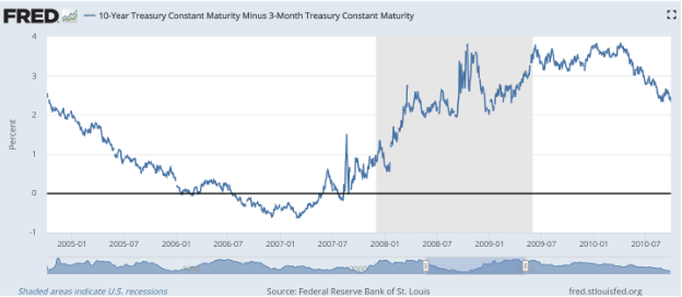 fred 10 year treasury constant maturity