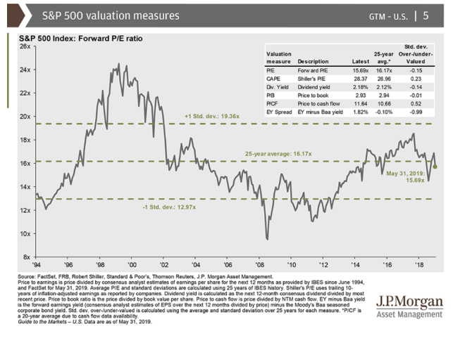 s&p 500 valuation measures