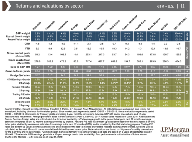 returns and values by sector