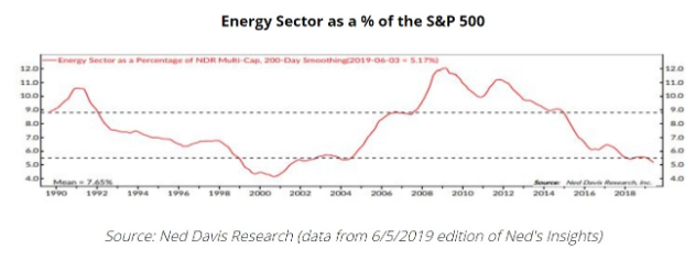 energy sector as % of s&p 500