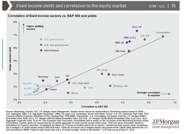 fixed income yields and correlation equity market