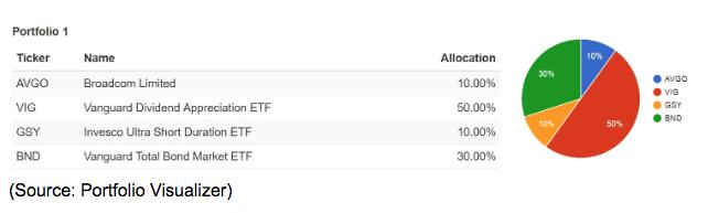 stock portfolio allocation