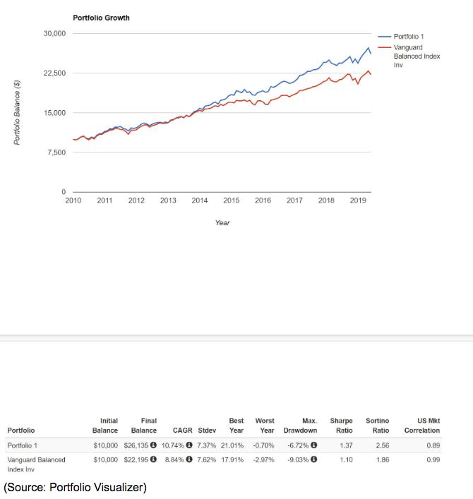 portfolio growth 2010 to 2019