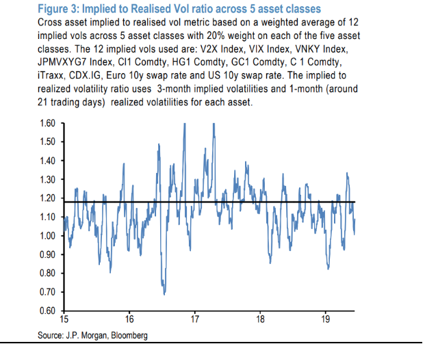 Implied to Realised Vol ratio