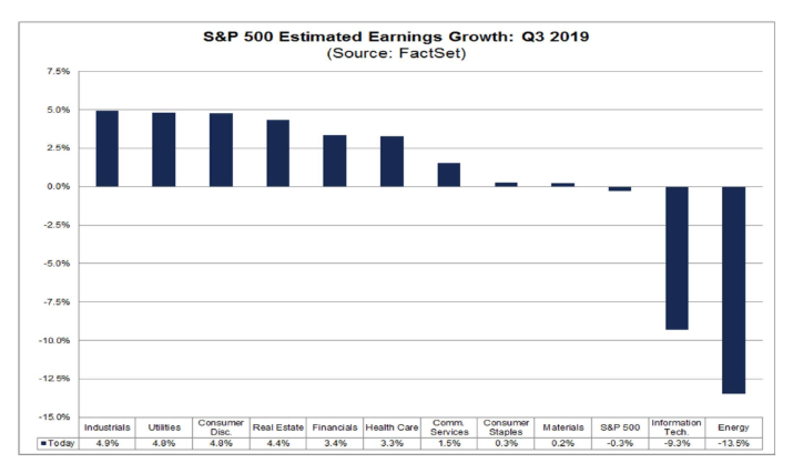 s&p estimated earnings growth chart