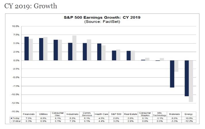 cy 2019 growth