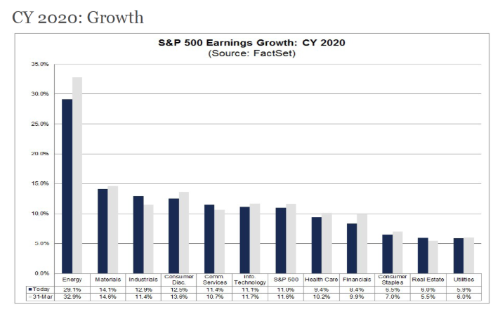 cy2020 growth earnings estimates