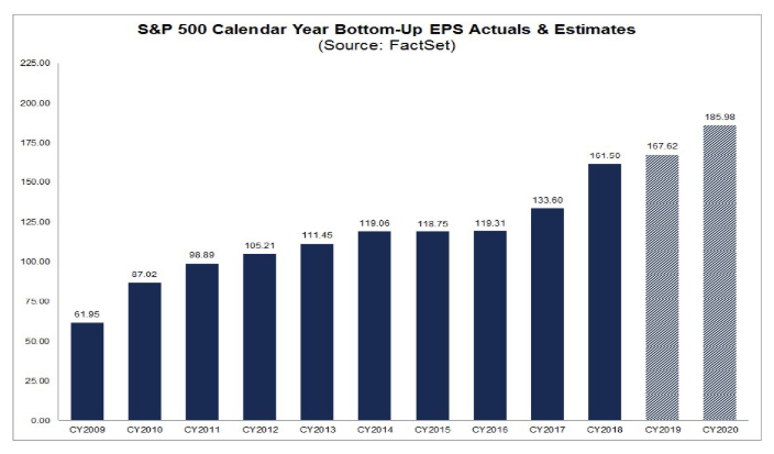 s&p 500 bottom-up eps actuals and estimates