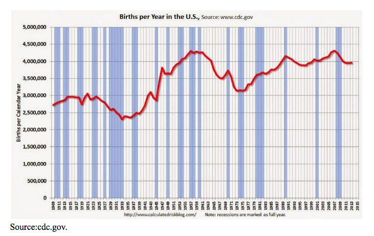 us births per year 1909 to 2015