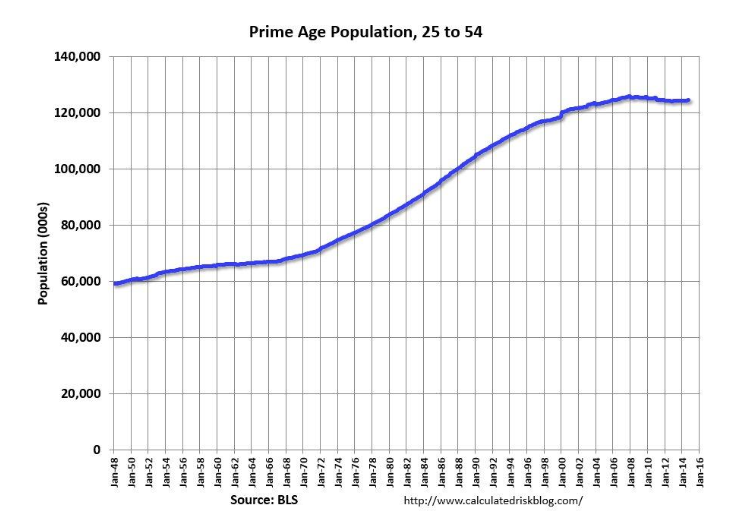 prime age population 25 to 54