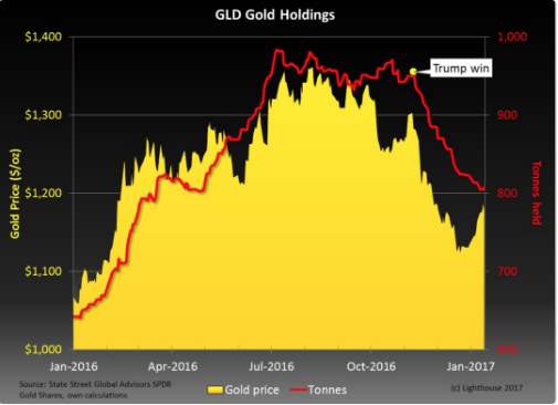 gld gold holdings graph 2019