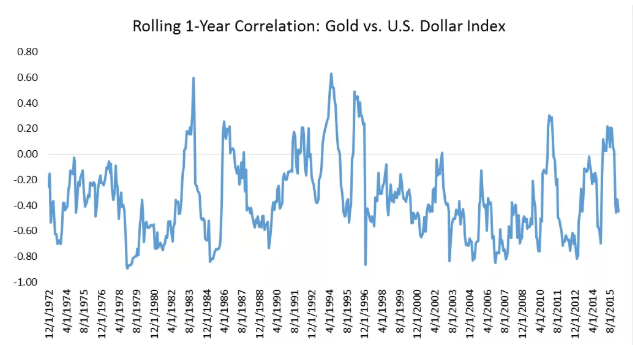 rolling 1-year correlation gold vs us dollar
