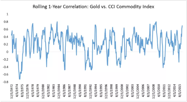 rolling 1-year correlation gold vs cci commodity index
