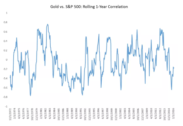 gold vs s&p 500 rolling 1 year correlation