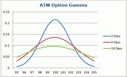 atm option gamma curve