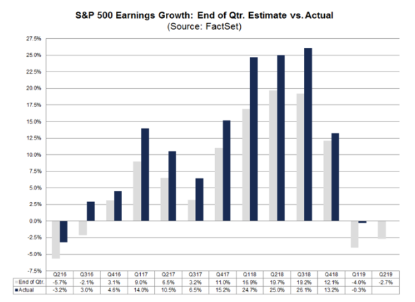 S&p 500 earnings growth estimate vs actual