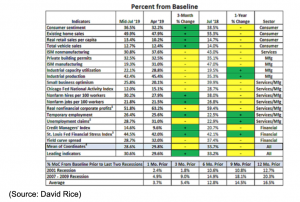 percentage from baseline costs