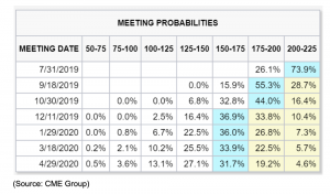 meeting probabilities 2019 to 2020