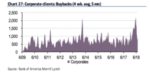 corporate client buybacks 2019