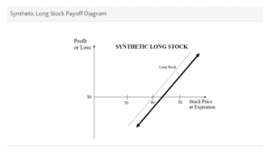 synthetic long stock payoff diagram