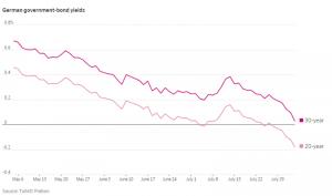 german government bond yields chart