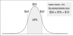 implied volatility chart