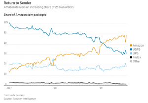 Amazon delivery share chart