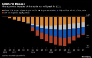 trade war economy chart 2019