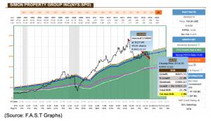 simon property group inc chart