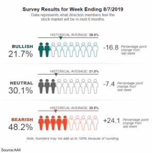 August stock survey results