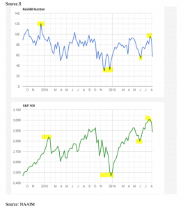 aaII sentiment index