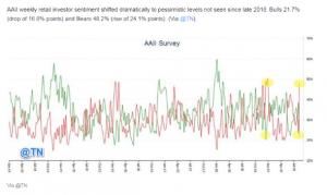 aaII survey chart