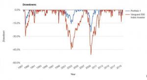 stock drawdowns 1987 to 2019