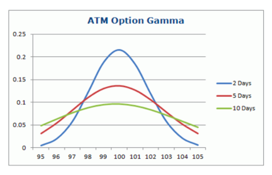 atm option gamma chart 2019