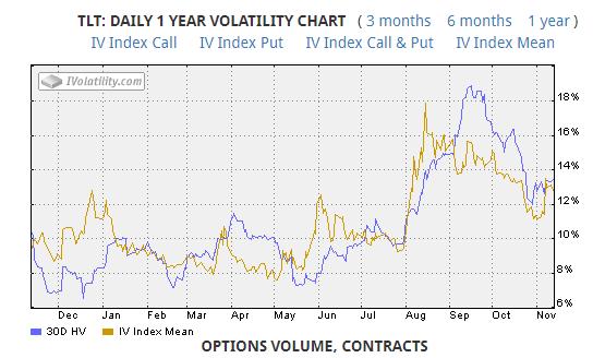 TLT volatility chart
