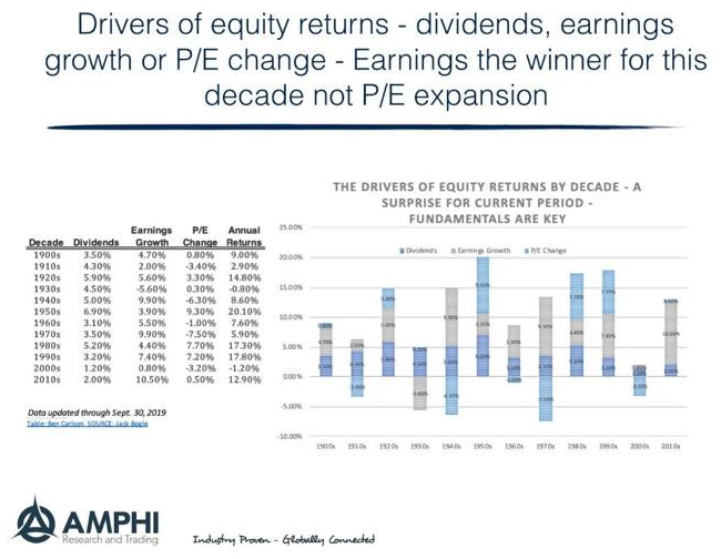 equity return drivers