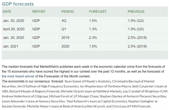gdp forecast 2020