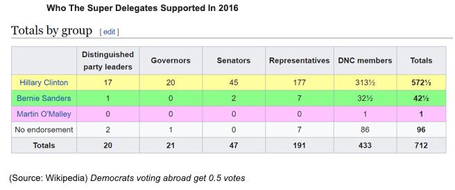 super delegates 2016 bernie