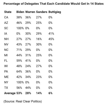 delegates per state