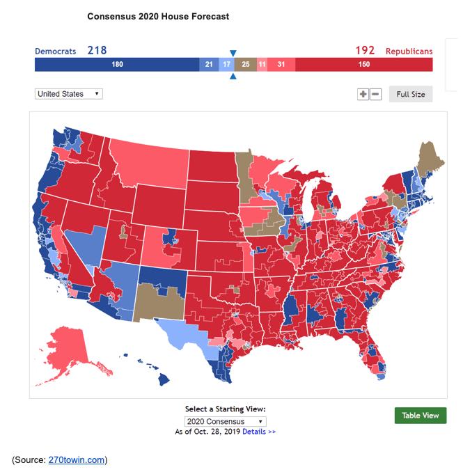2020 house forecast consensus