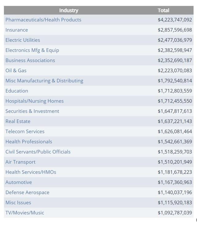 lobbying spending by industry
